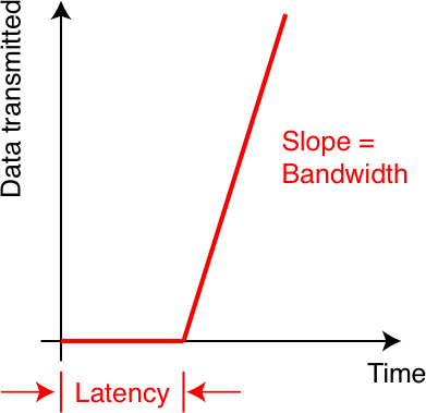 Monitoring Bandwidth at Home - System Management 2014