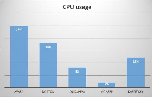 CPU%20usage.jpg